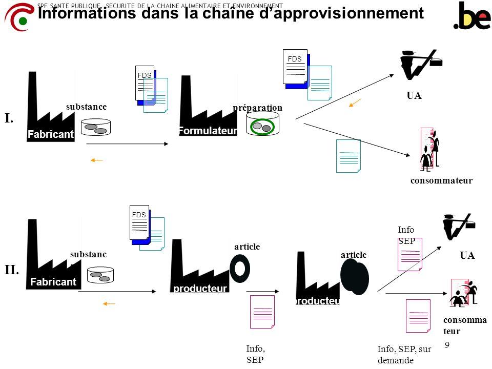 SPF SANTE PUBLIQUE, SECURITE DE LA CHAINE ALIMENTAIRE ET ENVIRONNEMENT 9 Fabricant Formulateur FDS Informations dans la chaîne dapprovisionnement Fabr