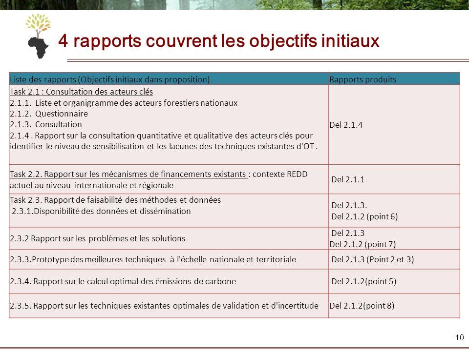 4 rapports couvrent les objectifs initiaux 10 Liste des rapports (Objectifs initiaux dans proposition)Rapports produits Task 2.1 : Consultation des ac