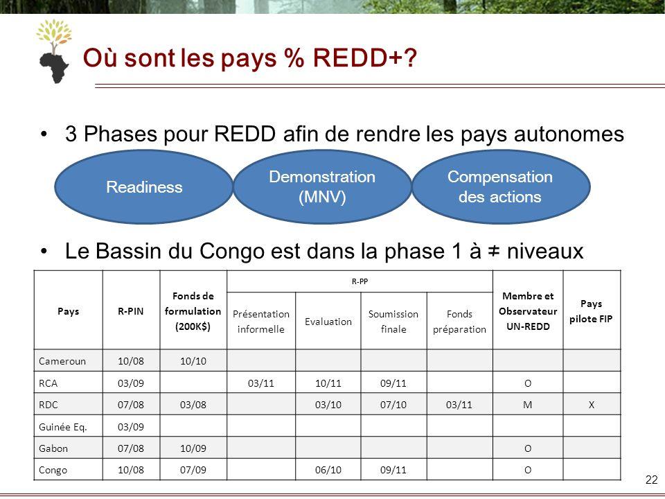 Où sont les pays % REDD+? 3 Phases pour REDD afin de rendre les pays autonomes Le Bassin du Congo est dans la phase 1 à niveaux 22 Readiness Compensat