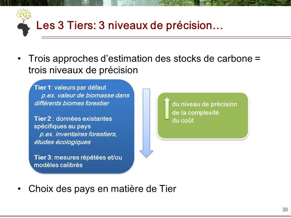 Les 3 Tiers: 3 niveaux de précision… Trois approches destimation des stocks de carbone = trois niveaux de précision Choix des pays en matière de Tier