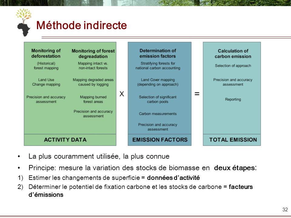 La plus couramment utilisée, la plus connue Principe: mesure la variation des stocks de biomasse en deux étapes : 1)Estimer les changements de superfi