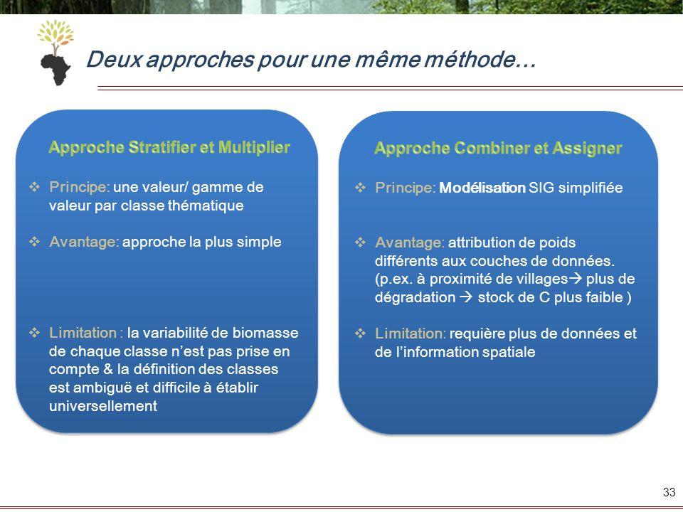 Deux approches pour une même méthode… 33 Principe: une valeur/ gamme de valeur par classe thématique Avantage: approche la plus simple Limitation : la