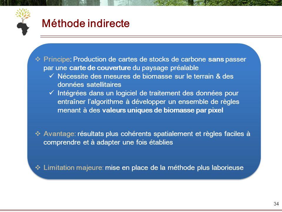 34 Principe: Production de cartes de stocks de carbone sans passer par une carte de couverture du paysage préalable Nécessite des mesures de biomasse