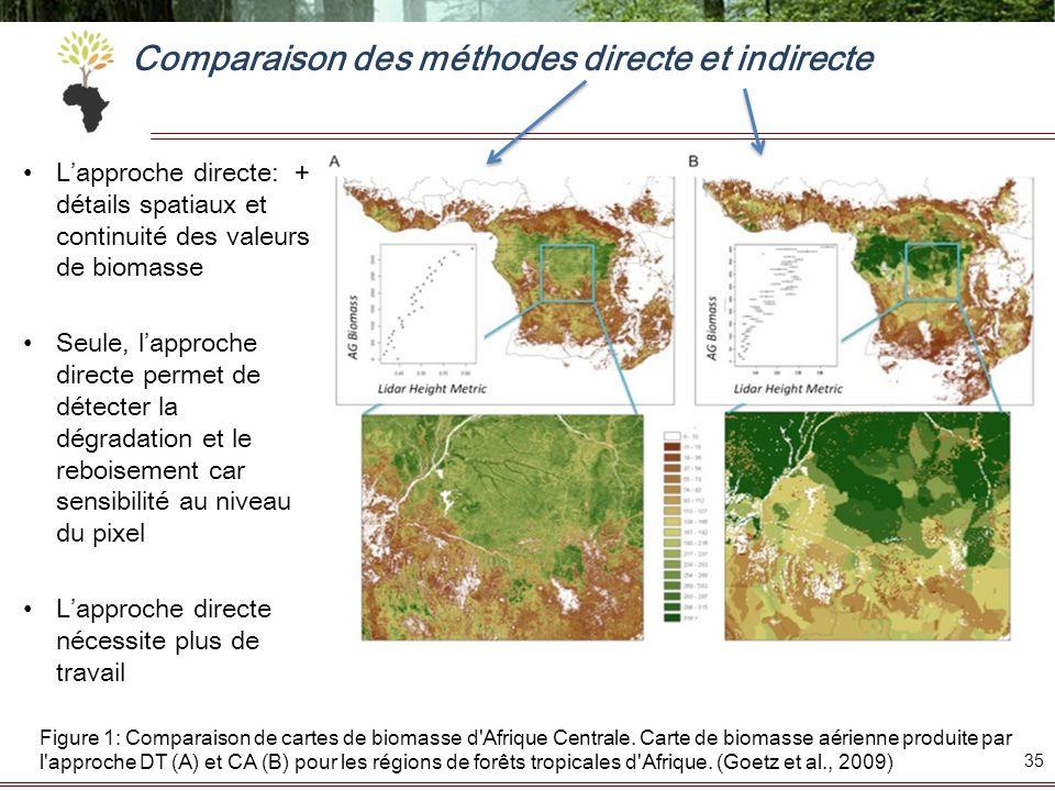 Comparaison des méthodes directe et indirecte Lapproche directe: + détails spatiaux et continuité des valeurs de biomasse Seule, lapproche directe per
