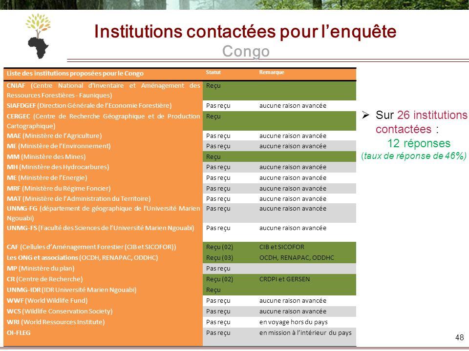 Institutions contactées pour lenquête Congo Liste des institutions proposées pour le Congo StatutRemarque CNIAF (Centre National d'Inventaire et Aména