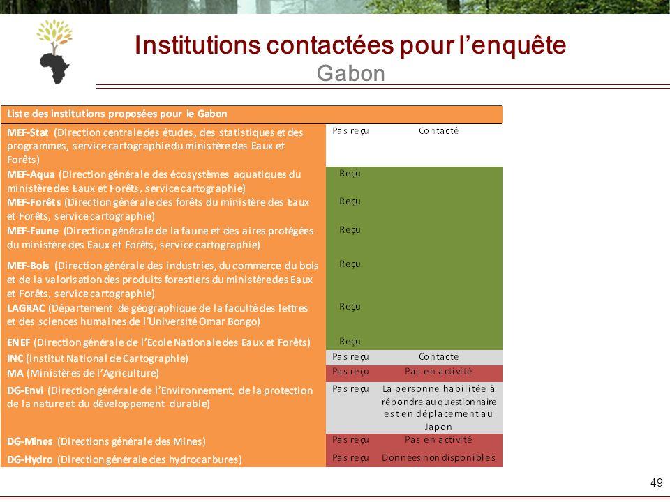 Institutions contactées pour lenquête Gabon 49