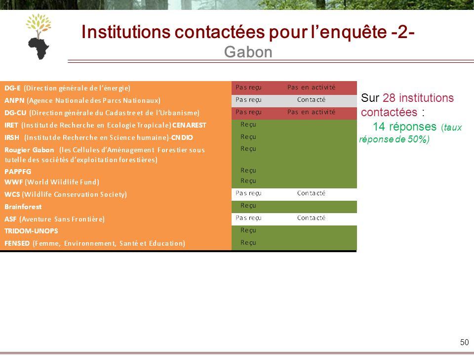 Institutions contactées pour lenquête -2- Gabon 50 Sur 28 institutions contactées : 14 réponses (taux de réponse de 50%)