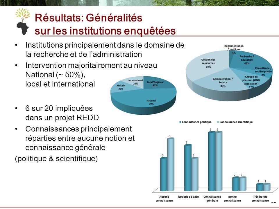 Résultats: Généralités sur les institutions enquêtées Institutions principalement dans le domaine de la recherche et de ladministration Intervention m