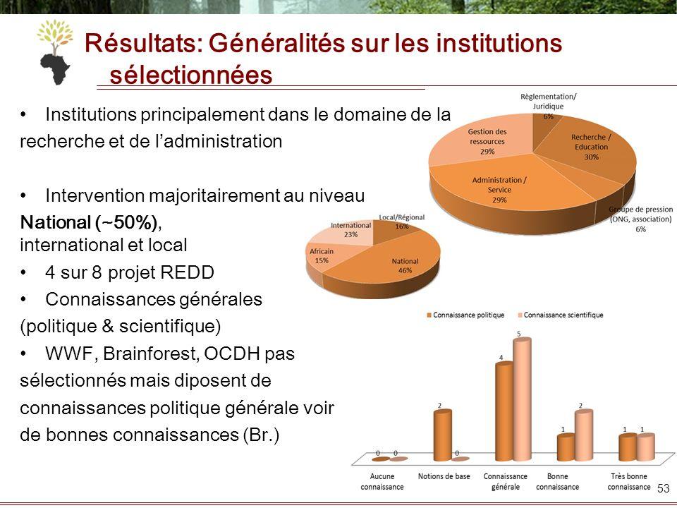 Résultats: Généralités sur les institutions sélectionnées Institutions principalement dans le domaine de la recherche et de ladministration Interventi