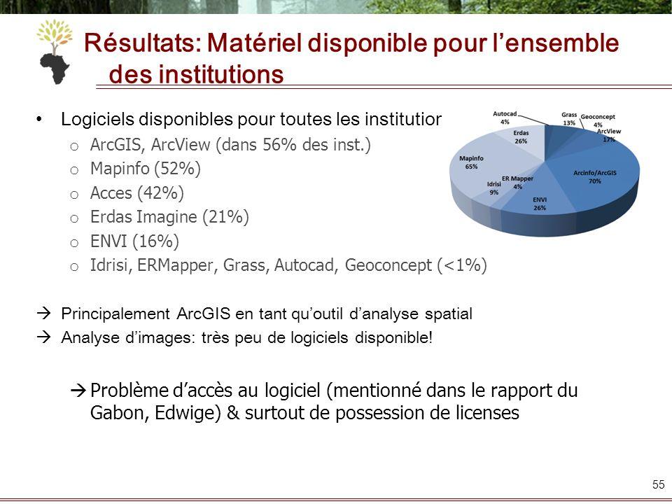 Résultats: Matériel disponible pour lensemble des institutions Logiciels disponibles pour toutes les institutions : o ArcGIS, ArcView (dans 56% des in