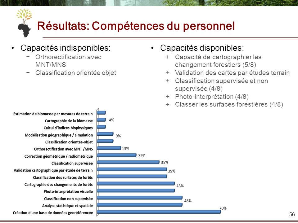 Résultats: Compétences du personnel 56 Capacités disponibles: +Capacité de cartographier les changement forestiers (5/8) +Validation des cartes par ét