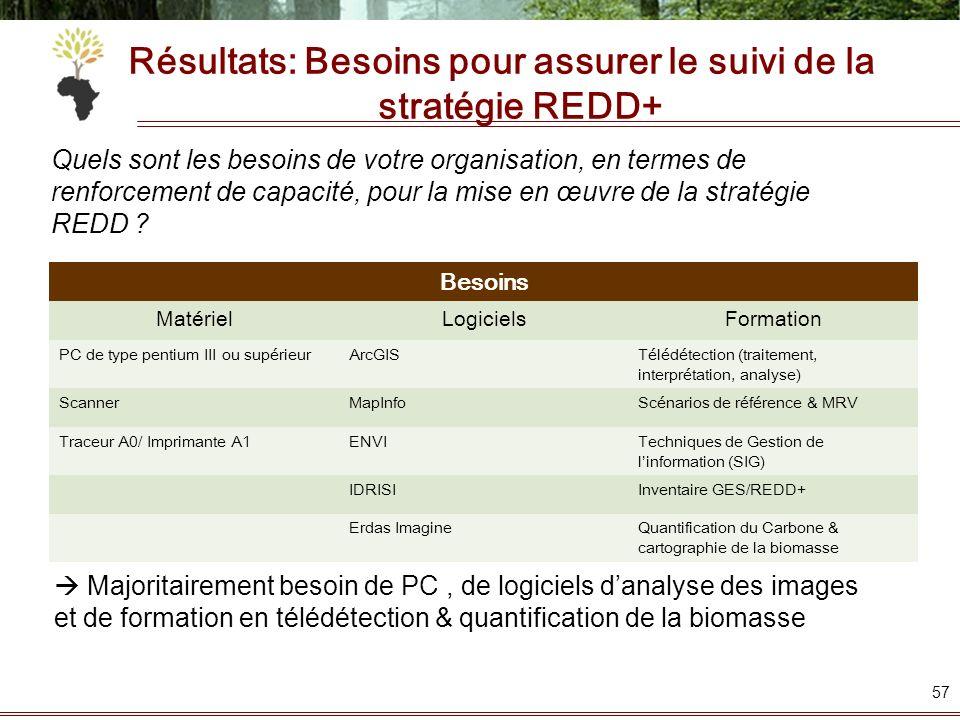 Résultats: Besoins pour assurer le suivi de la stratégie REDD+ Besoins MatérielLogicielsFormation PC de type pentium III ou supérieurArcGISTélédétecti