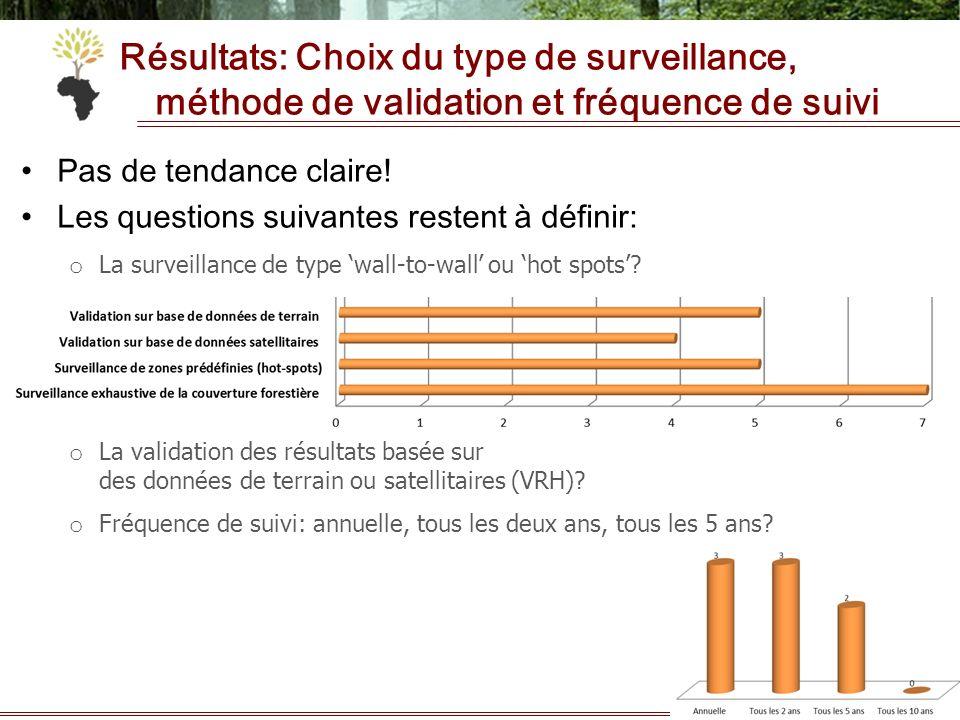 Résultats: Choix du type de surveillance, méthode de validation et fréquence de suivi Pas de tendance claire! Les questions suivantes restent à défini