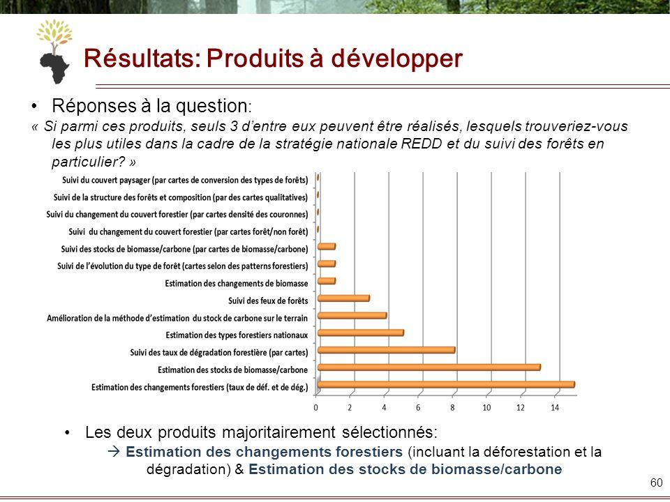 Résultats: Produits à développer 60 Réponses à la question : « Si parmi ces produits, seuls 3 dentre eux peuvent être réalisés, lesquels trouveriez-vo