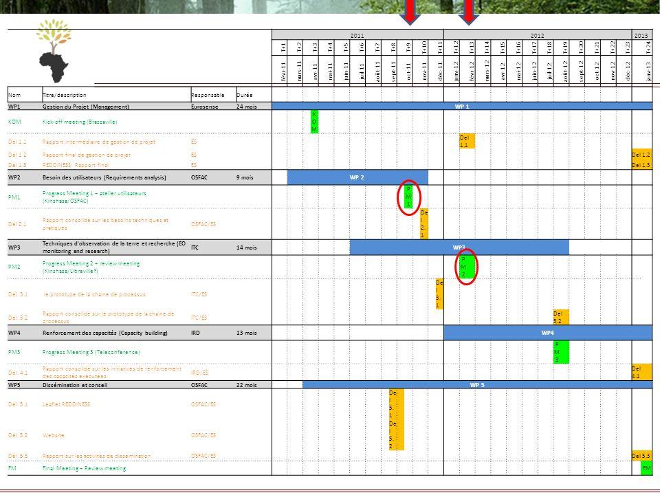 201120122013 T+1T+2T+3T+4T+5T+6T+7T+8T+9 T+10T+11T+12T+13T+14T+15T+16T+17T+18T+19T+20T+21T+22T+23T+24 févr-11 mars-11 avr-11 mai-11 juin-11 juil-11 ao