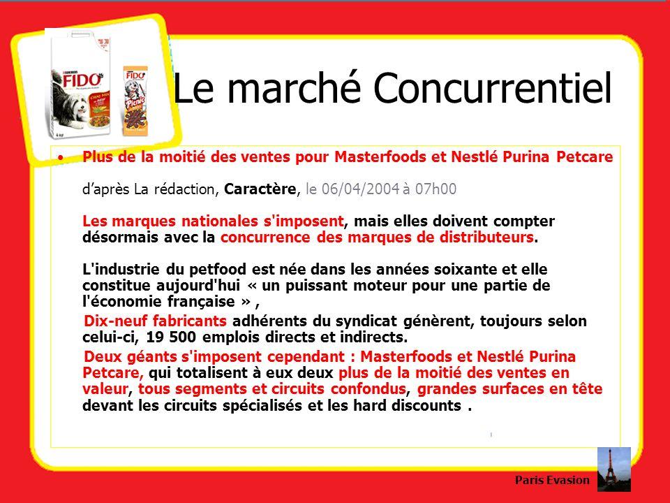 Le marché Concurrentiel Plus de la moitié des ventes pour Masterfoods et Nestlé Purina Petcare daprès La rédaction, Caractère, le 06/04/2004 à 07h00 L