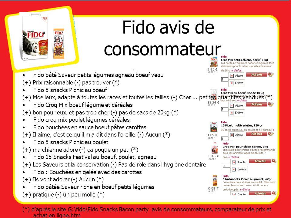 Fido pâté Saveur petits légumes agneau boeuf veau (+) Prix raisonnable (-) pas trouver (*) Fido 5 snacks Picnic au boeuf (+) Moelleux, adapté à toutes