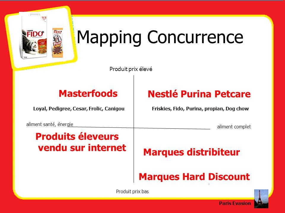 Mapping Concurrence Produit prix élevé Produit prix bas aliment santé, énergie aliment complet Masterfoods Nestlé Purina Petcare Loyal, Pedigree, Cesa