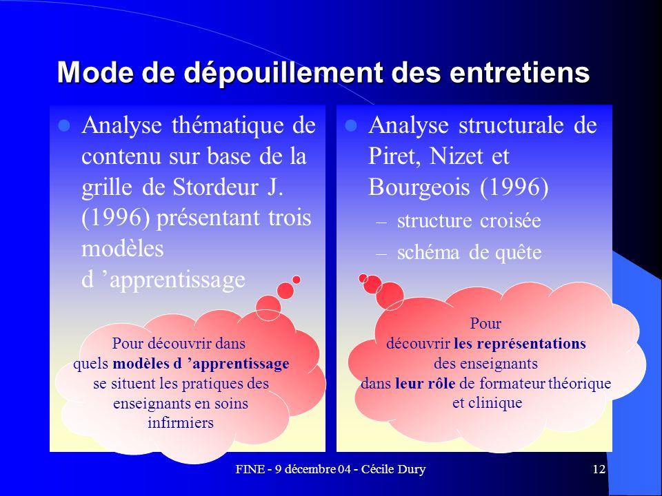 FINE - 9 décembre 04 - Cécile Dury12 Mode de dépouillement des entretiens Analyse thématique de contenu sur base de la grille de Stordeur J. (1996) pr