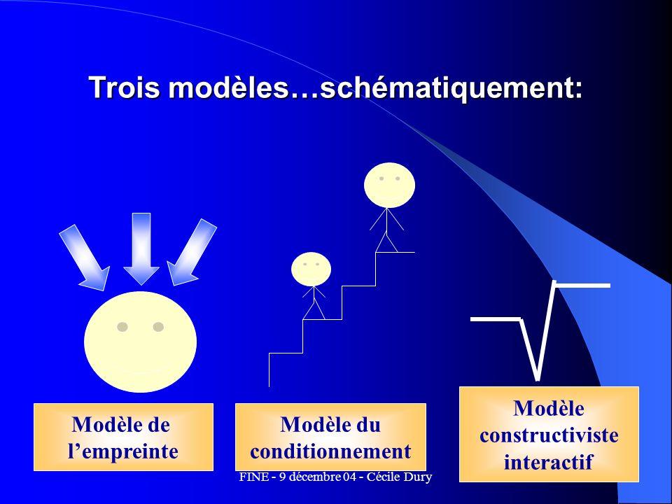 FINE - 9 décembre 04 - Cécile Dury13 Trois modèles…schématiquement: Modèle de lempreinte Modèle du conditionnement Modèle constructiviste interactif