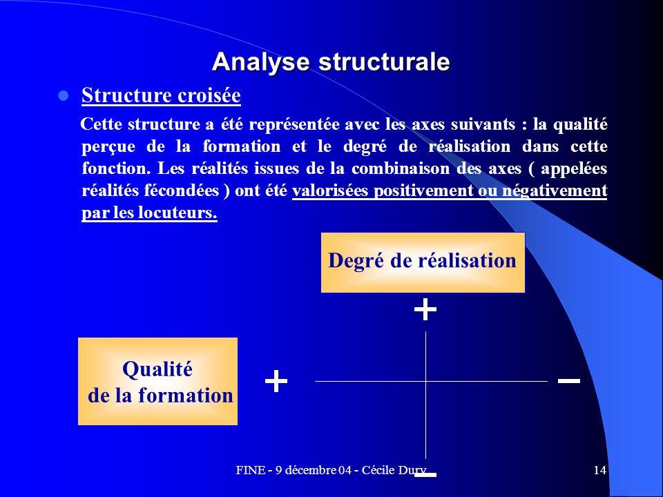 FINE - 9 décembre 04 - Cécile Dury14 Analyse structurale Structure croisée Cette structure a été représentée avec les axes suivants : la qualité perçu