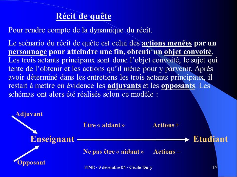 FINE - 9 décembre 04 - Cécile Dury15 Récit de quête Pour rendre compte de la dynamique du récit. Le scénario du récit de quête est celui des actions m