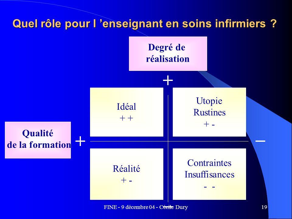 FINE - 9 décembre 04 - Cécile Dury19 Quel rôle pour l enseignant en soins infirmiers ? Degré de réalisation Qualité de la formation Idéal + Utopie Rus