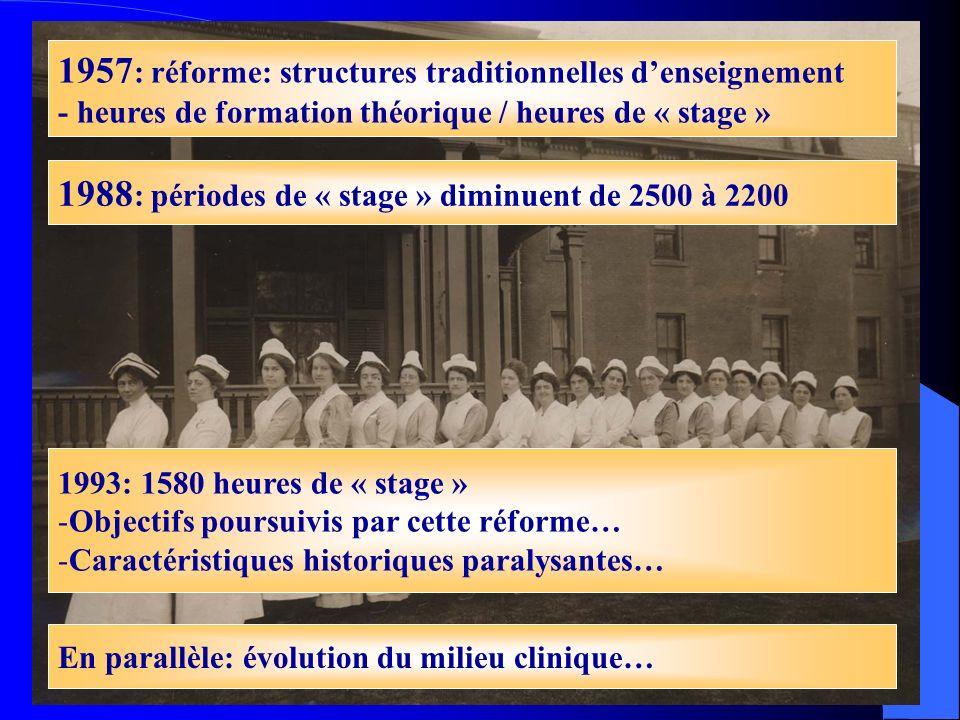 FINE - 9 décembre 04 - Cécile Dury5 1957 : réforme: structures traditionnelles denseignement - heures de formation théorique / heures de « stage » 198