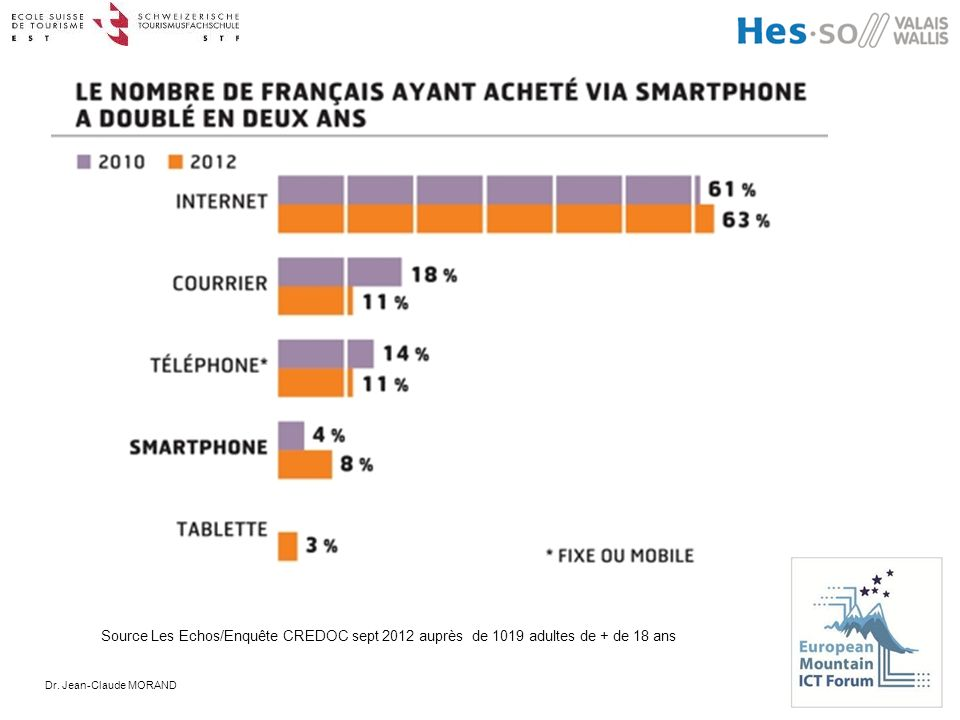 Dr. Jean-Claude MORAND Source Les Echos/Enquête CREDOC sept 2012 auprès de 1019 adultes de + de 18 ans
