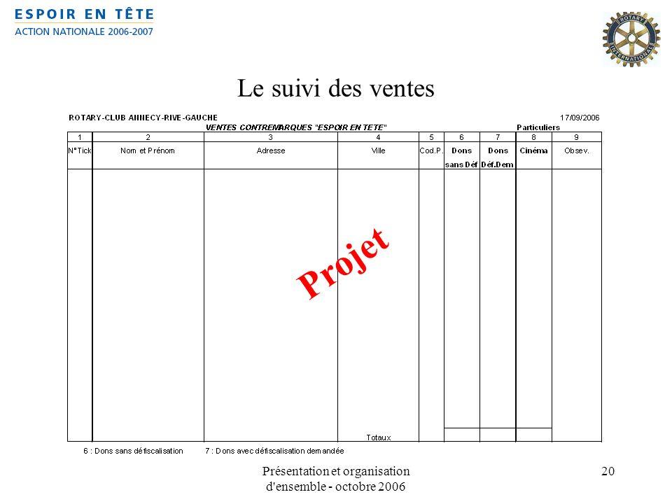 Présentation et organisation d'ensemble - octobre 2006 20 Le suivi des ventes Projet