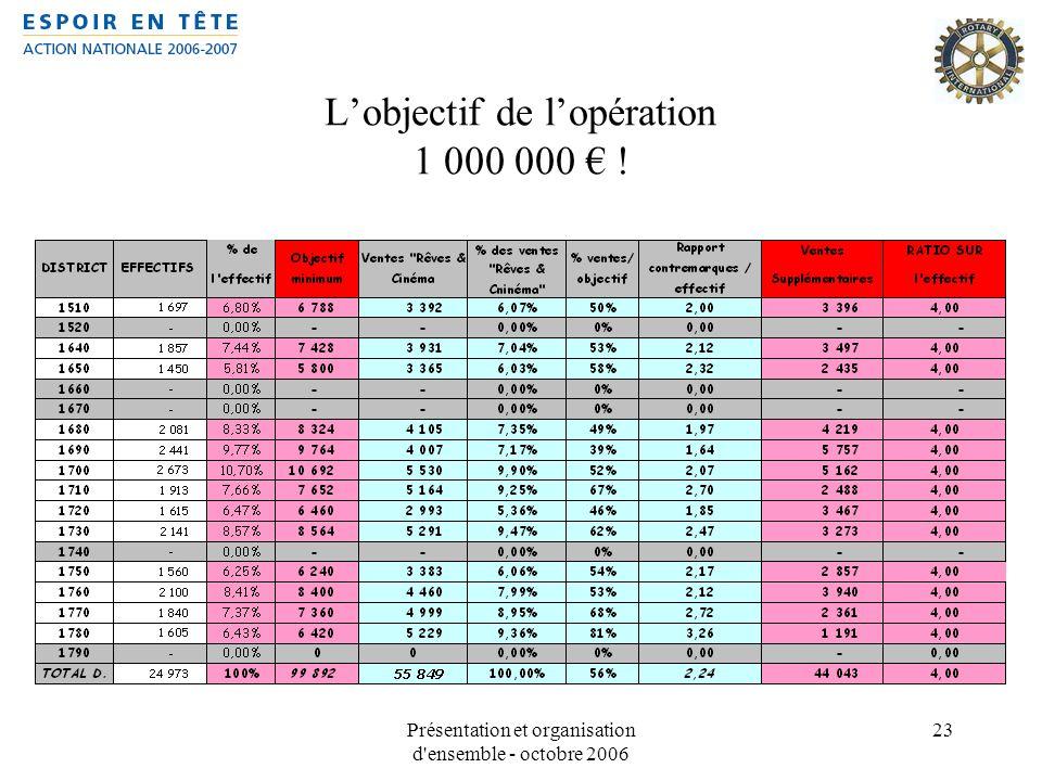 Présentation et organisation d'ensemble - octobre 2006 23 Lobjectif de lopération 1 000 000 !