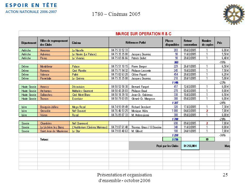 Présentation et organisation d'ensemble - octobre 2006 25 1780 – Cinémas 2005