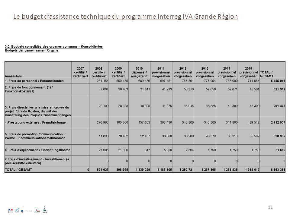 11 Le budget dassistance technique du programme Interreg IVA Grande Région