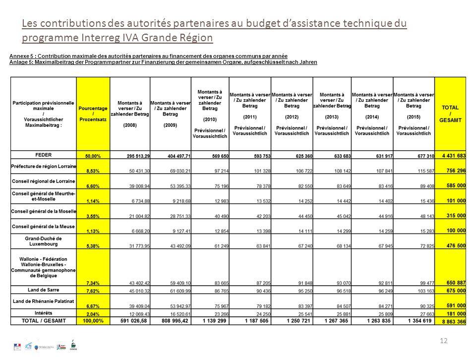 12 Annexe 5 : Contribution maximale des autorités partenaires au financement des organes communs par année Anlage 5: Maximalbeitrag der Programmpartne