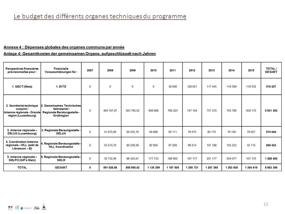 13 Le budget des différents organes techniques du programme