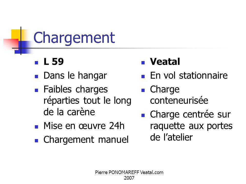 Pierre PONOMAREFF Veatal.com 2007 Chargement L 59 Dans le hangar Faibles charges réparties tout le long de la carène Mise en œuvre 24h Chargement manu