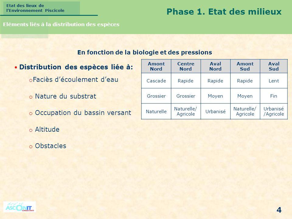 Etat des lieux de lEnvironnement Piscicole 4 Distribution des espèces liée à: o Faciès découlement deau o Nature du substrat o Occupation du bassin ve