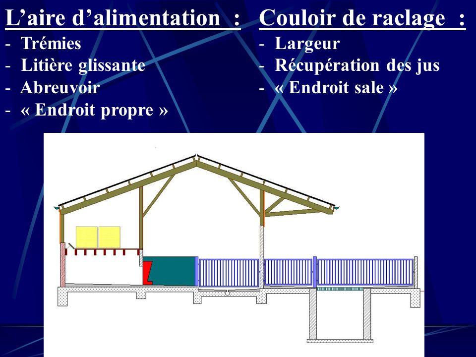 Plancher : - Couloir de service - Stockage de paille - Trappe daération La niche : - Zone confort - T° ambiante - Isolation - Ventilation - Taille