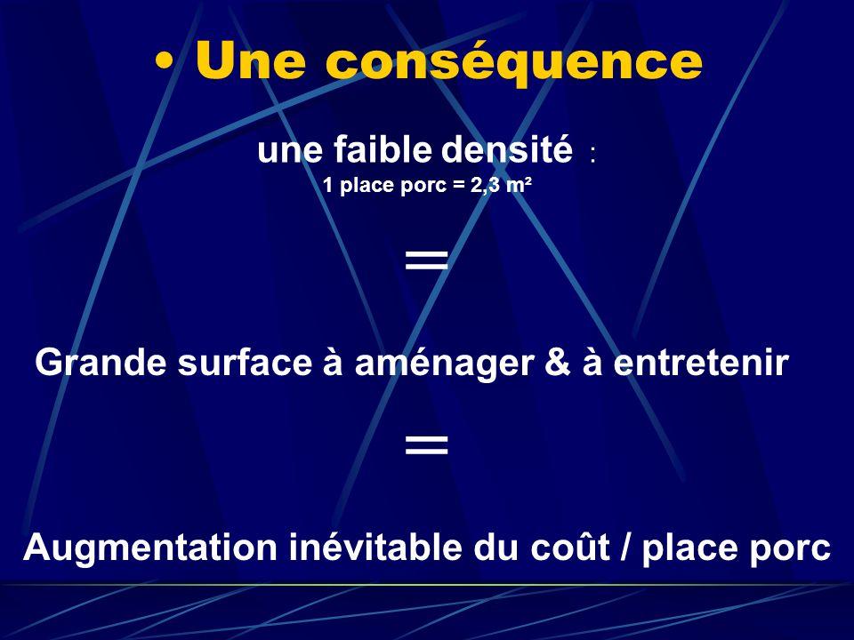 Une conséquence une faible densité : 1 place porc = 2,3 m² = Grande surface à aménager & à entretenir = Augmentation inévitable du coût / place porc