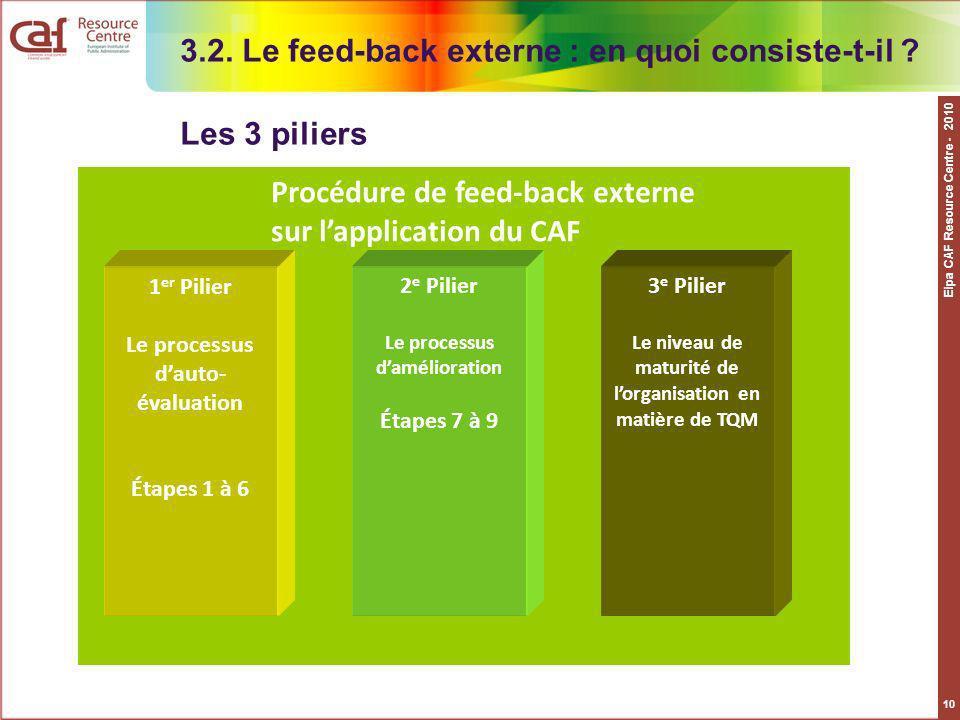 Eipa CAF Resource Centre - 2010 10 3.2. Le feed-back externe : en quoi consiste-t-il ? Les 3 piliers 1 er Pilier Le processus dauto- évaluation Étapes