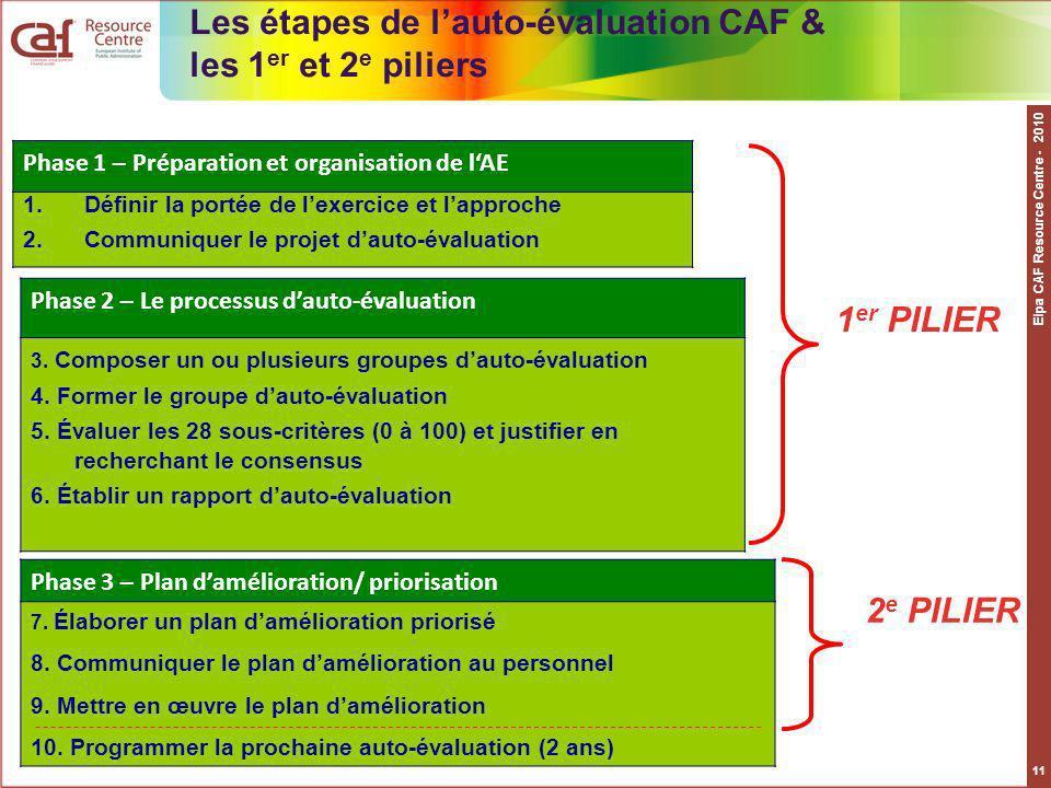 Eipa CAF Resource Centre - 2010 11 Phase 1 – Préparation et organisation de lAE 1.Définir la portée de lexercice et lapproche 2.Communiquer le projet