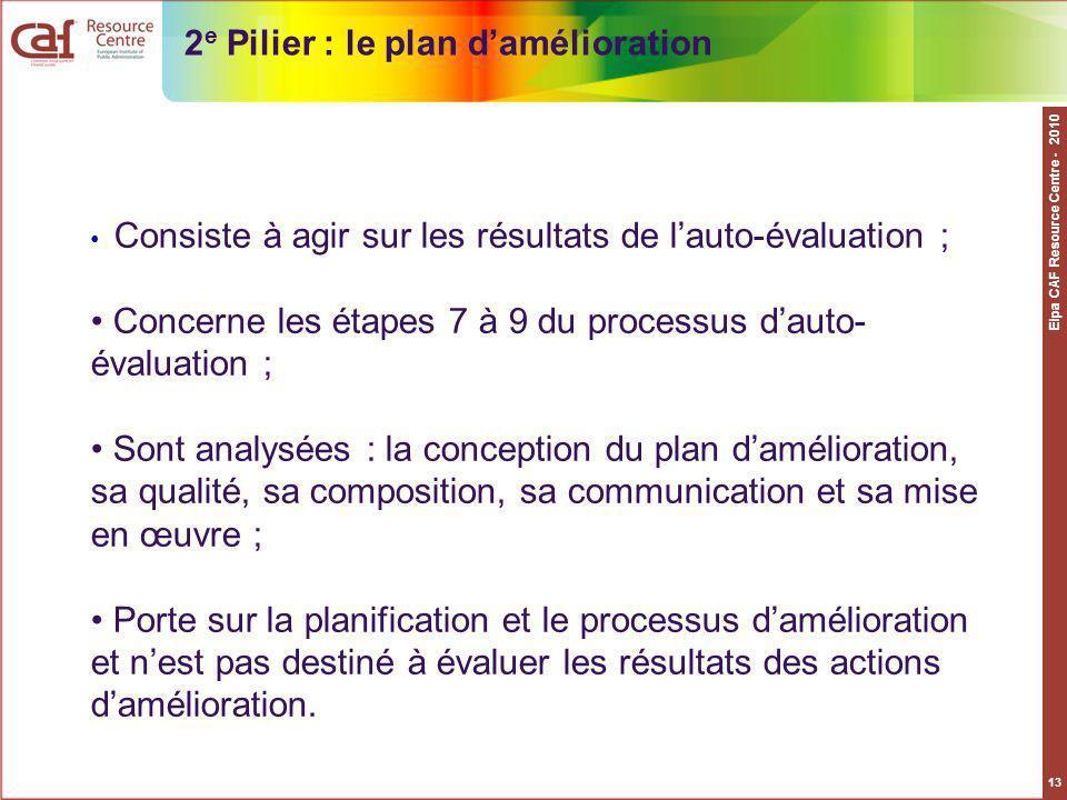 Eipa CAF Resource Centre - 2010 13 Consiste à agir sur les résultats de lauto-évaluation ; Concerne les étapes 7 à 9 du processus dauto- évaluation ;