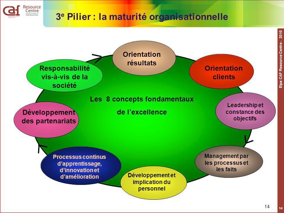 Eipa CAF Resource Centre - 2010 14 Les 8 concepts fondamentaux de lexcellence Orientation résultats Orientation clients Leadership et constance des ob