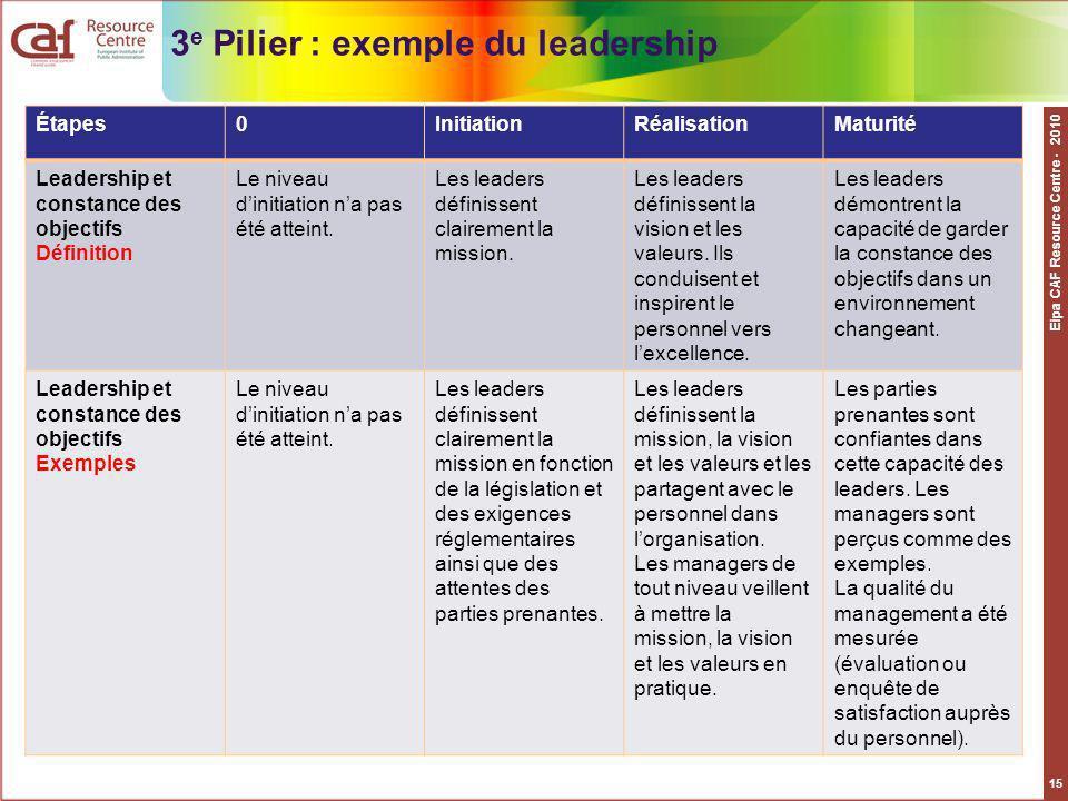 Eipa CAF Resource Centre - 2010 15 Étapes0InitiationRéalisationMaturité Leadership et constance des objectifs Définition Le niveau dinitiation na pas