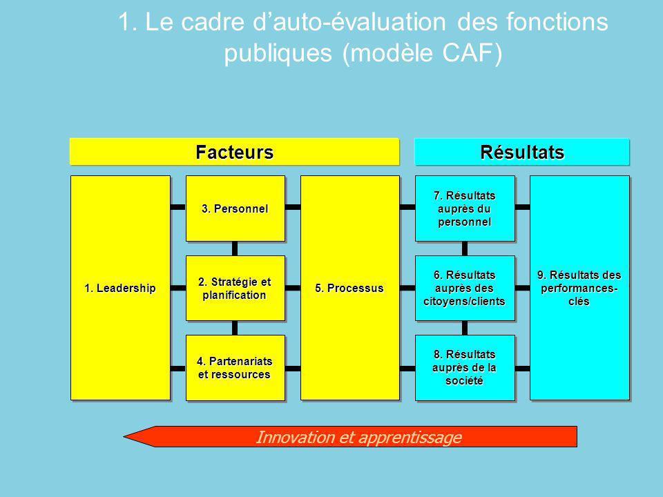 Eipa CAF Resource Centre - 2010 3 Facteurs 1. Leadership 3. Personnel 2. Stratégie et planification 4. Partenariats et ressources Résultats 7. Résulta