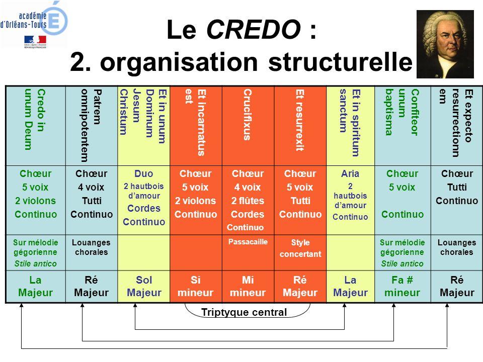 Le CREDO : 2. organisation structurelle Credo inunum Deum Patremomnipotentem Et in unumDominumJesumChristum Et incarnatusest Crucifixus Et resurrexit