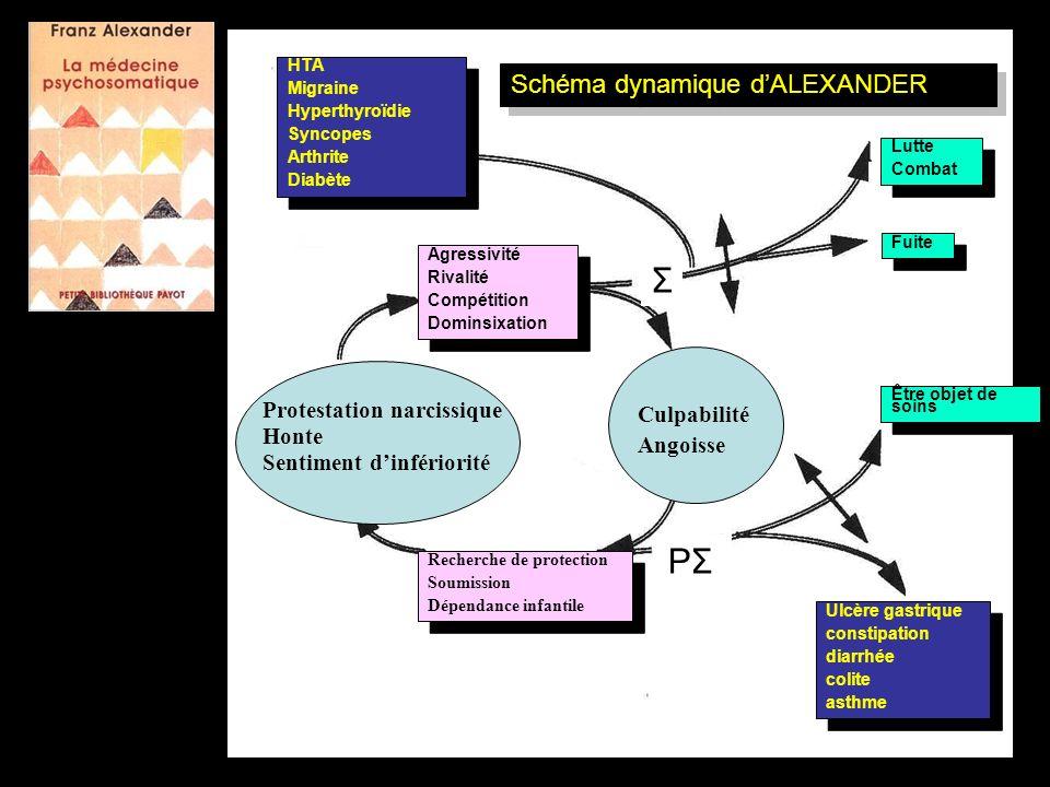 Ulcère gastrique Constipation Diarrhée Asthme Ulcère gastrique Constipation Diarrhée Asthme HTA Migraine Hyperthyroïdie Syncopes Arthrite Diabète HTA