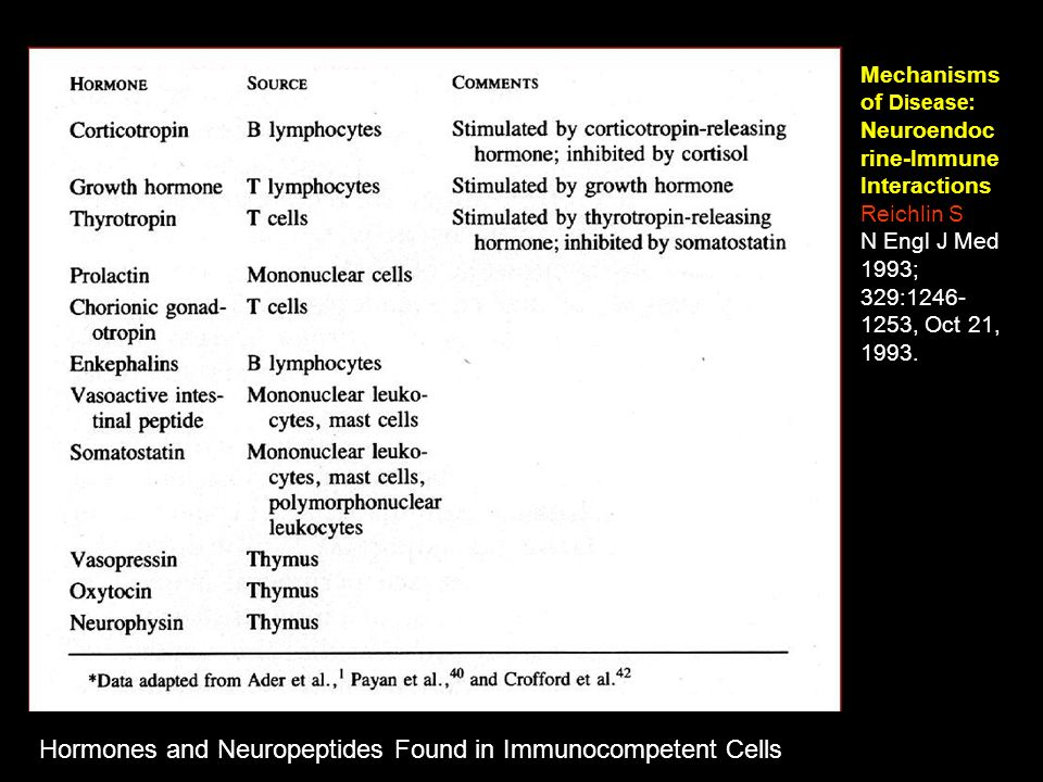 Hormones and Neuropeptides Found in Immunocompetent Cells Mechanisms of Disease : Neuroendoc rine-Immune Interactions Reichlin S. N Engl J Med 1993; 3