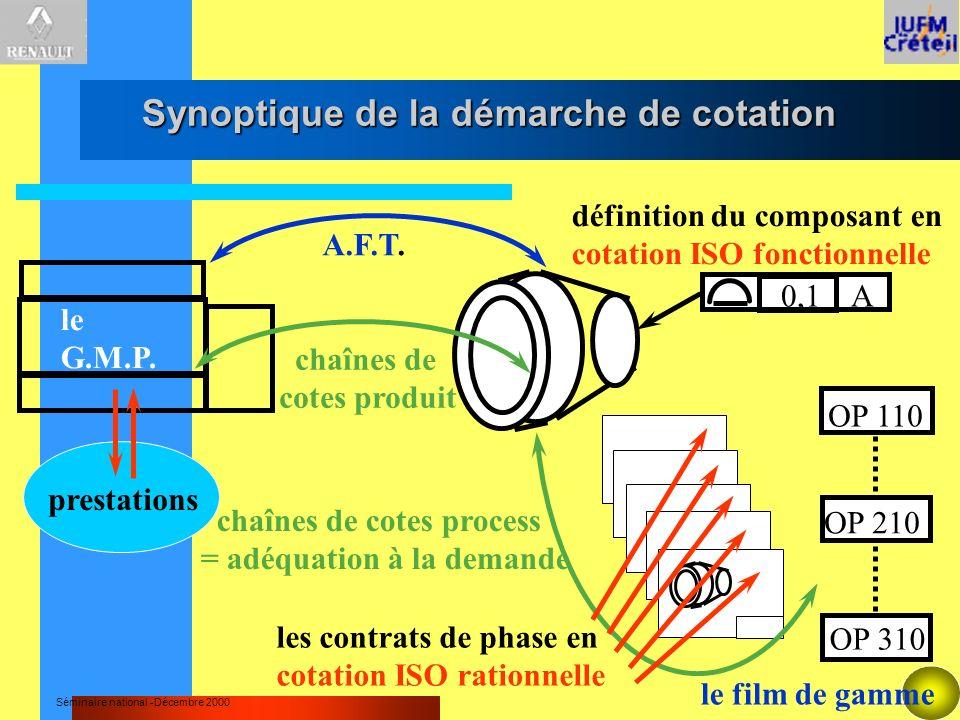 Séminaire national -Décembre 2000 Synoptique de la démarche de cotation Synoptique de la démarche de cotation le G.M.P. définition du composant en cot