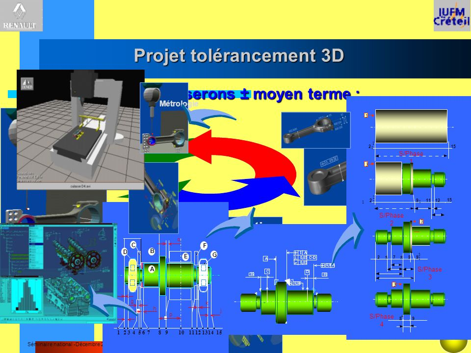 Séminaire national -Décembre 2000 Métrologie Conception Fabrication Projet tolérancement 3D Ce que nous proposerons ± moyen terme : j e f F C G E B D